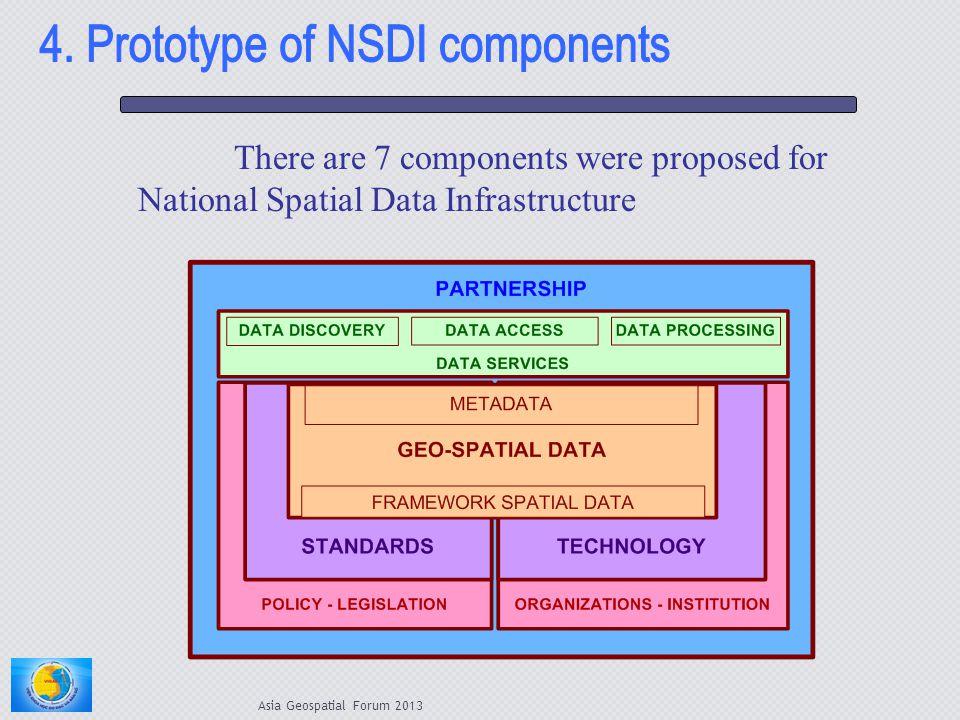 4. Prototype of NSDI components