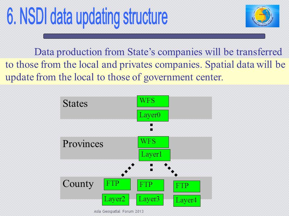 6. NSDI data updating structure