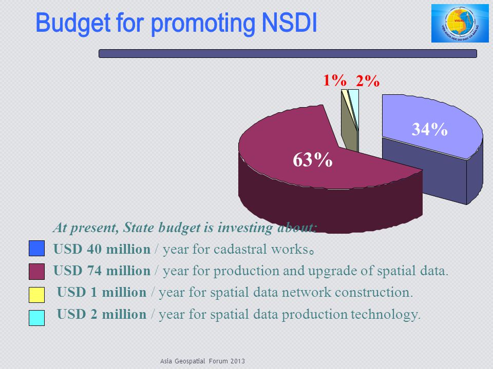 Budget for promoting NSDI