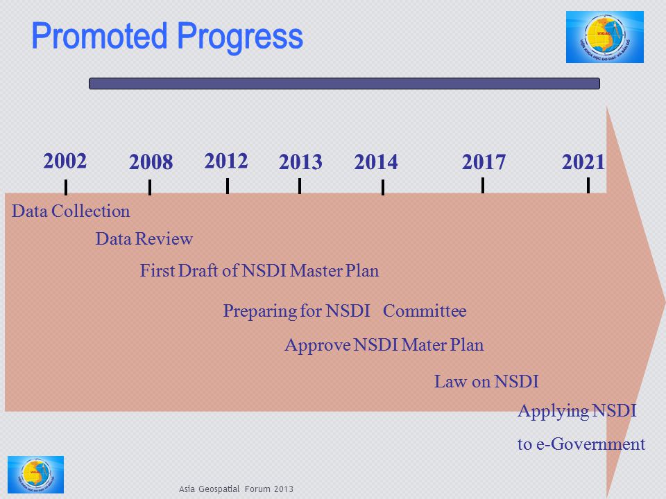 Promoted Progress 2002. 2002. 2008. 2008. 2012. 2012. 2013. 2013. 2014. 2014. 2017. 2017.