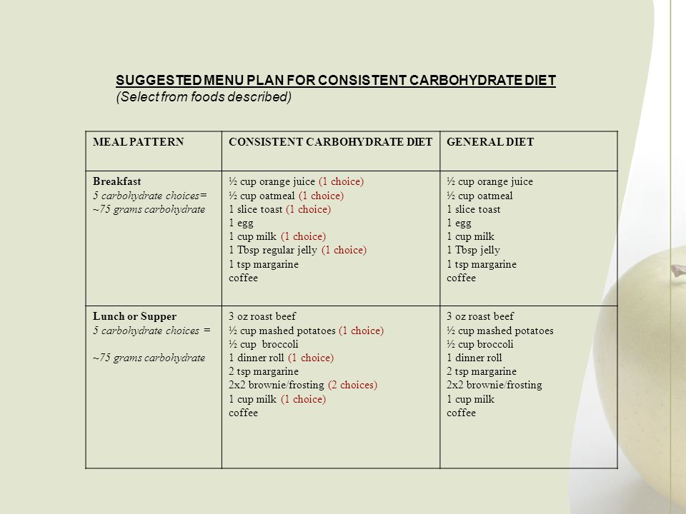 SUGGESTED MENU PLAN FOR CONSISTENT CARBOHYDRATE DIET