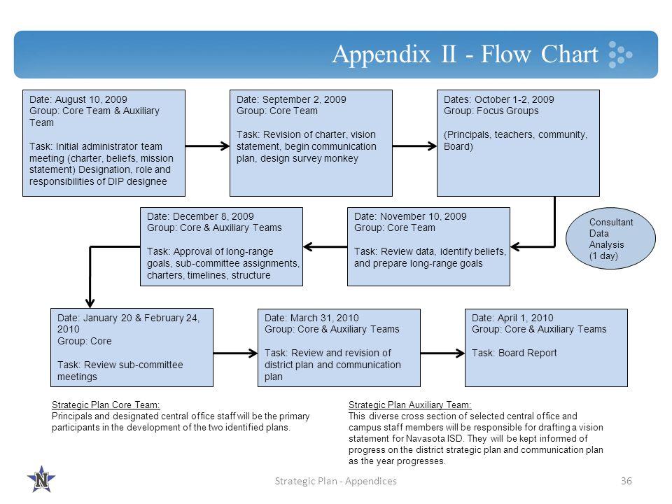 Appendix II - Flow Chart