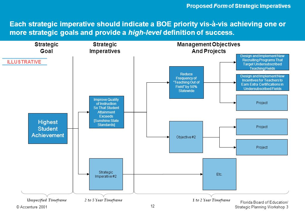 Proposed Form of Strategic Imperatives