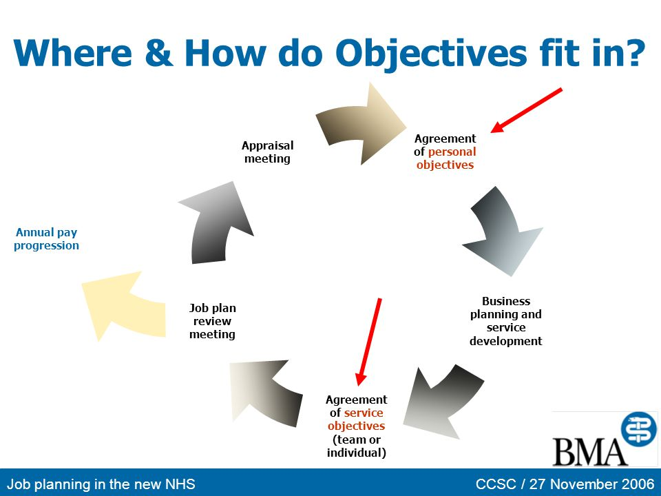 Where & How do Objectives fit in