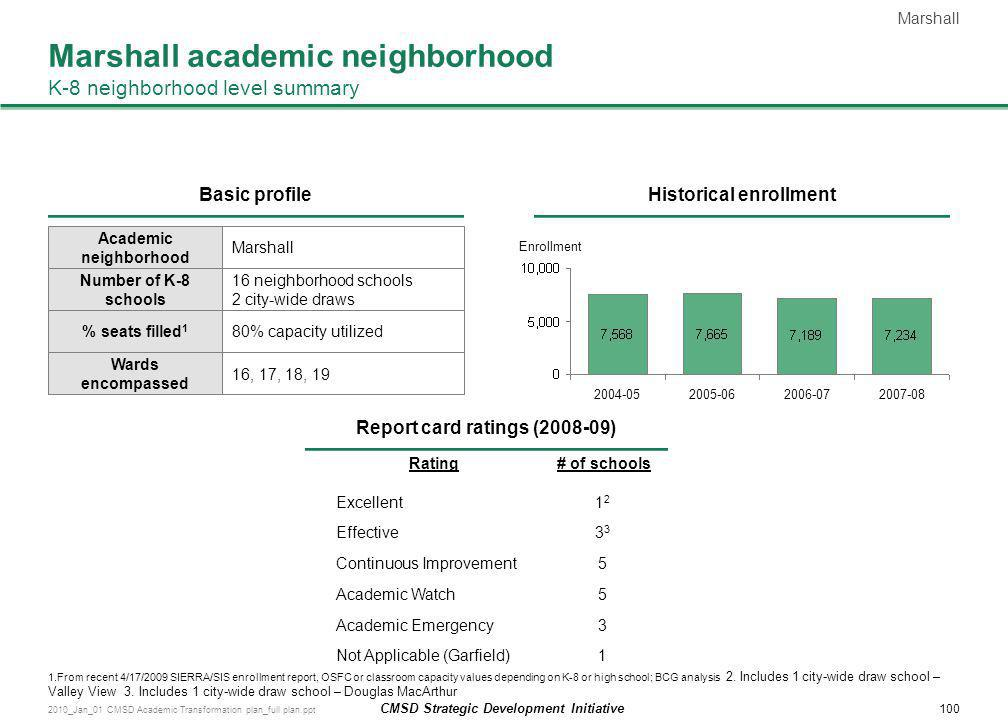 Marshall academic neighborhood K-8 neighborhood level summary