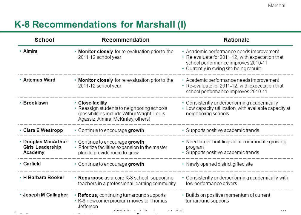 K-8 Recommendations for Marshall (I)
