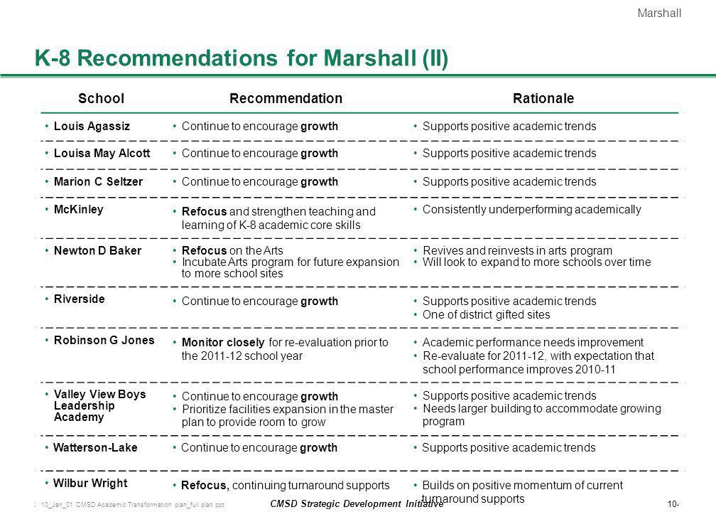 K-8 Recommendations for Marshall (II)
