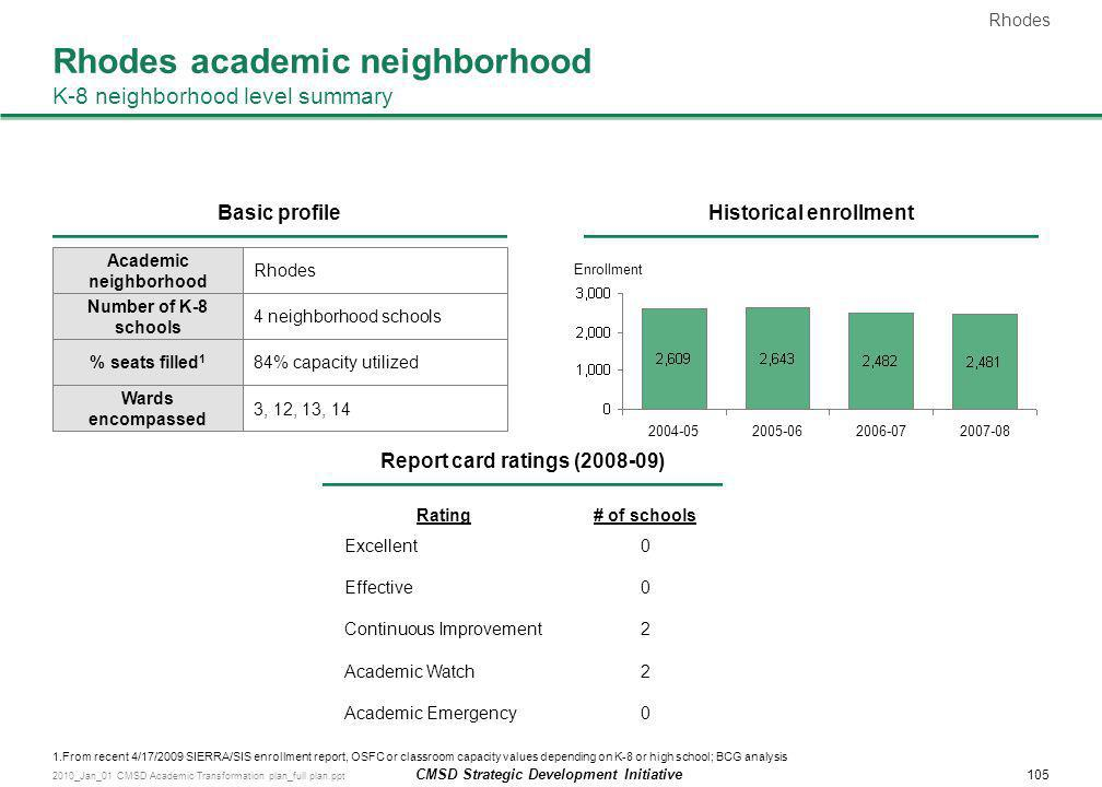 Rhodes academic neighborhood K-8 neighborhood level summary