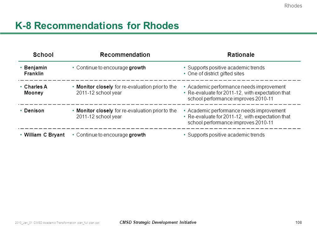 K-8 Recommendations for Rhodes