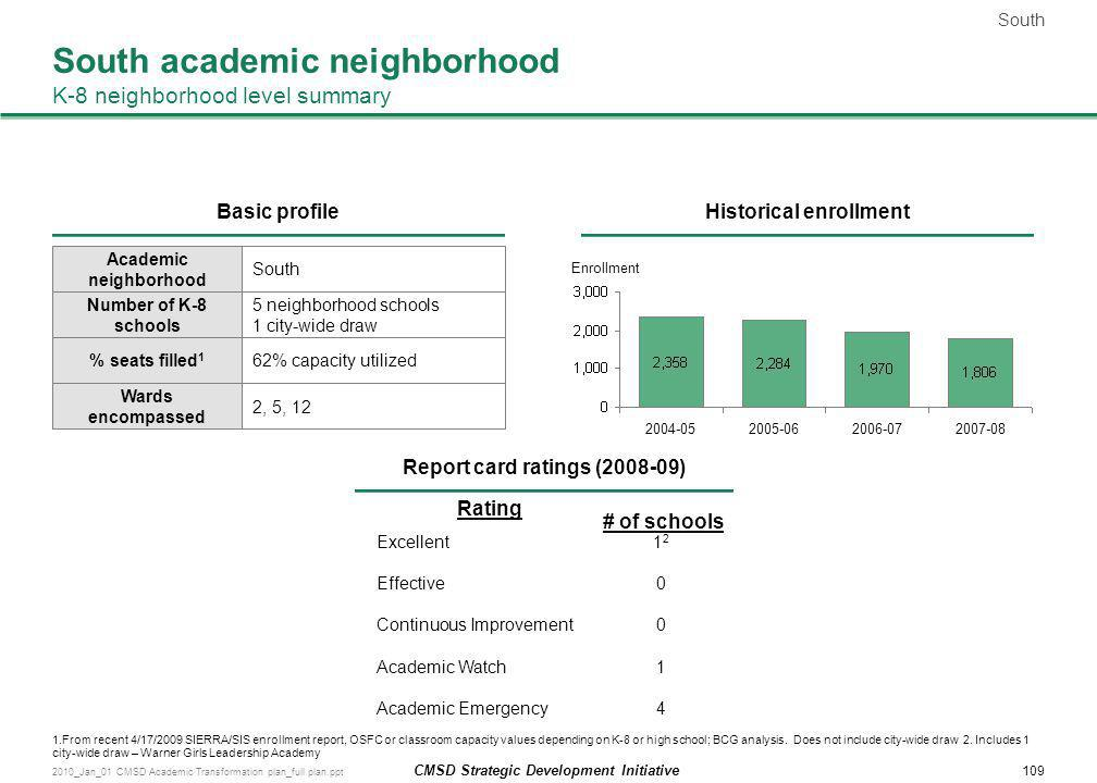 South academic neighborhood K-8 neighborhood level summary