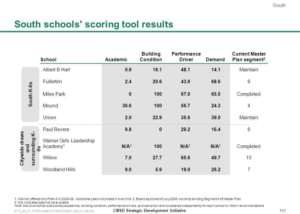 South schools scoring tool results