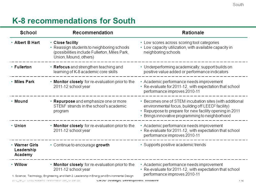 K-8 recommendations for South