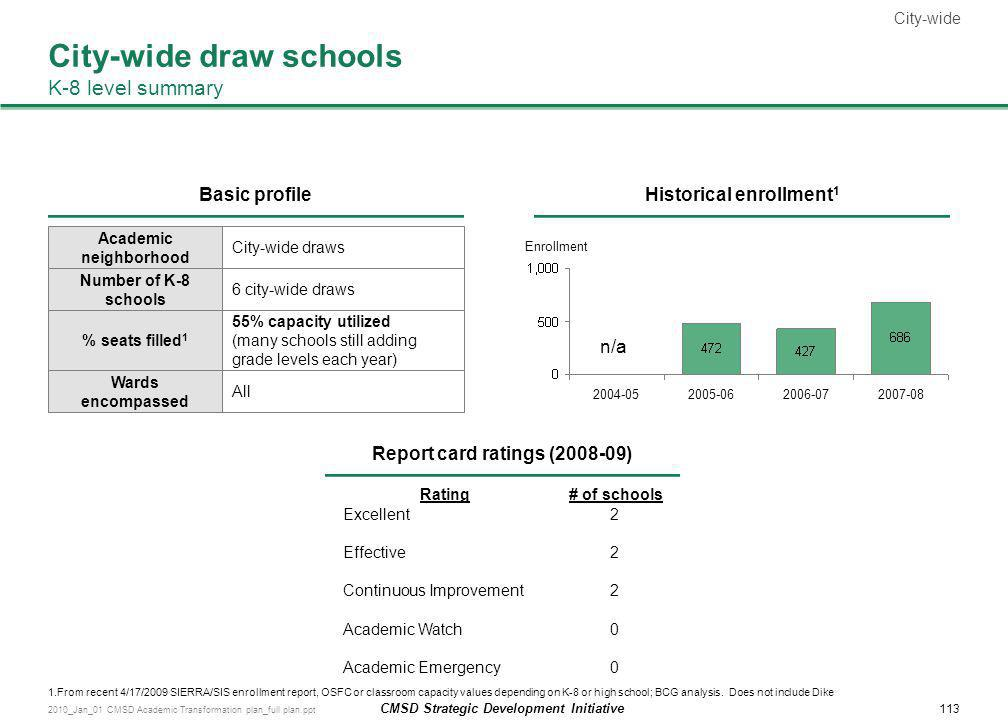 City-wide draw schools K-8 level summary