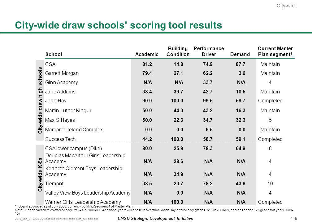 City-wide draw schools scoring tool results