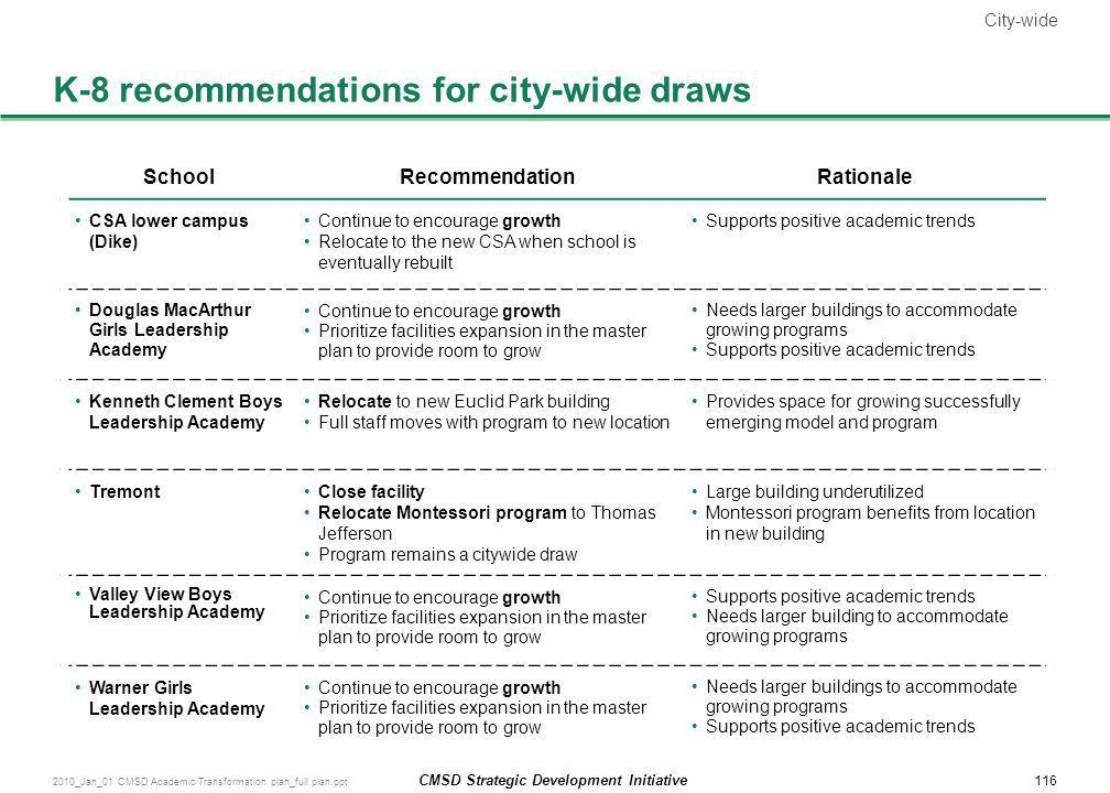 K-8 recommendations for city-wide draws