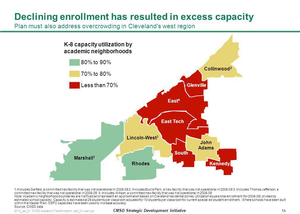 Declining enrollment has resulted in excess capacity Plan must also address overcrowding in Cleveland s west region