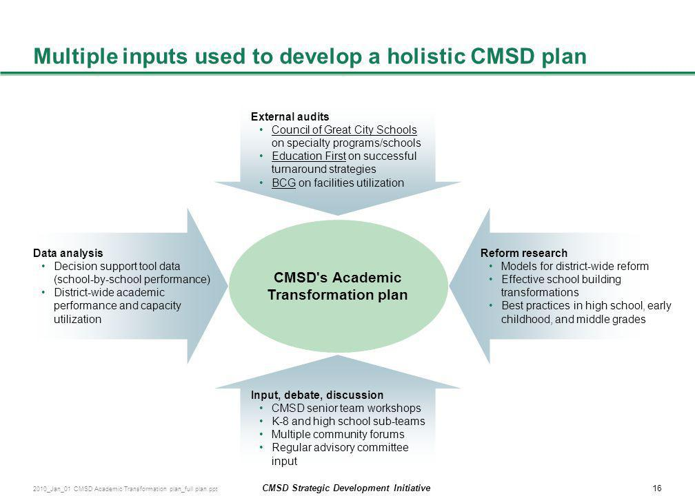 Multiple inputs used to develop a holistic CMSD plan