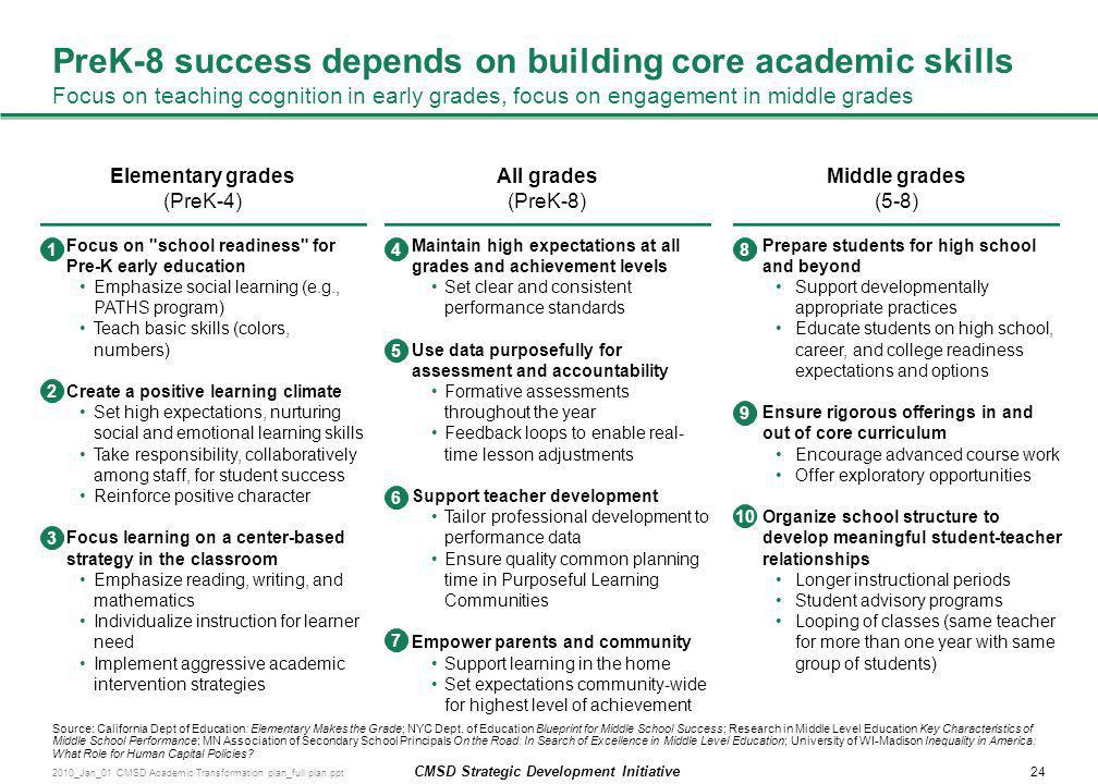 PreK-8 success depends on building core academic skills Focus on teaching cognition in early grades, focus on engagement in middle grades