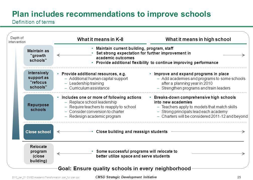 Plan includes recommendations to improve schools Definition of terms