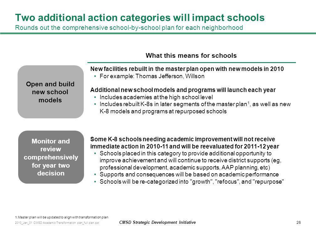 Two additional action categories will impact schools Rounds out the comprehensive school-by-school plan for each neighborhood