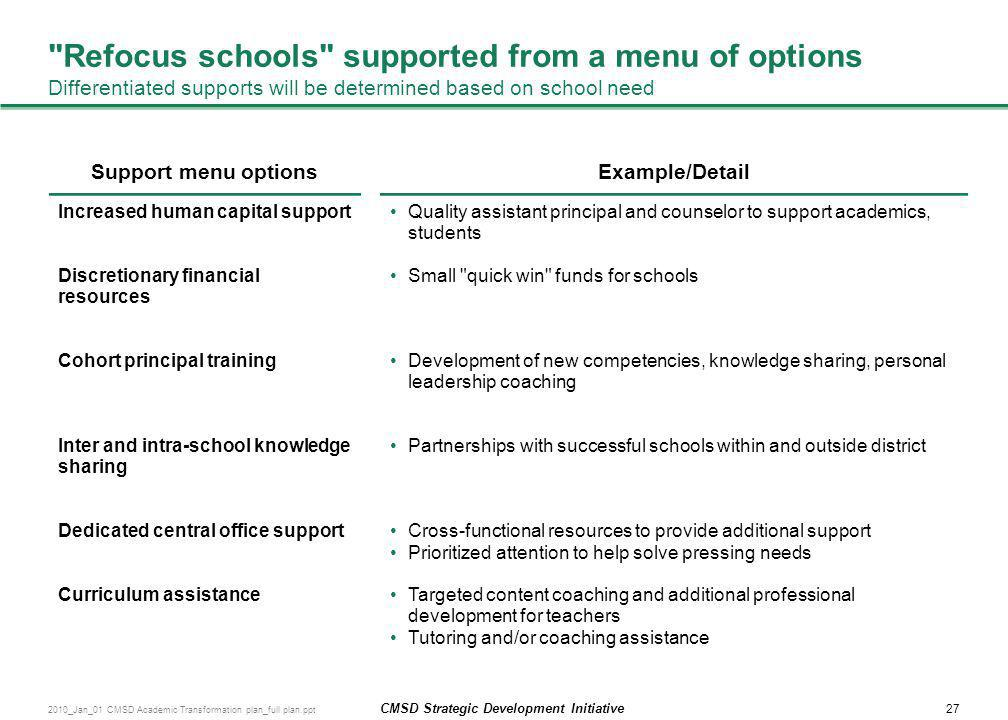 Refocus schools supported from a menu of options Differentiated supports will be determined based on school need