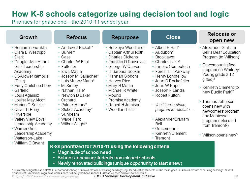 How K-8 schools categorize using decision tool and logic Priorities for phase one—the 2010-11 school year