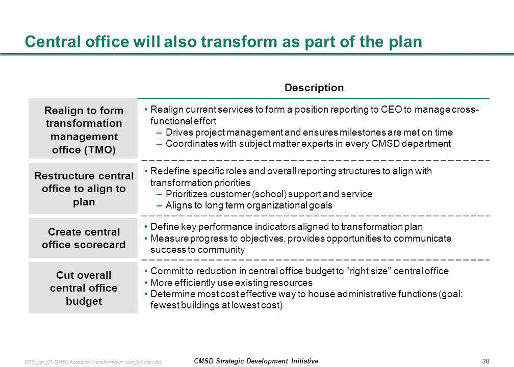 Central office will also transform as part of the plan