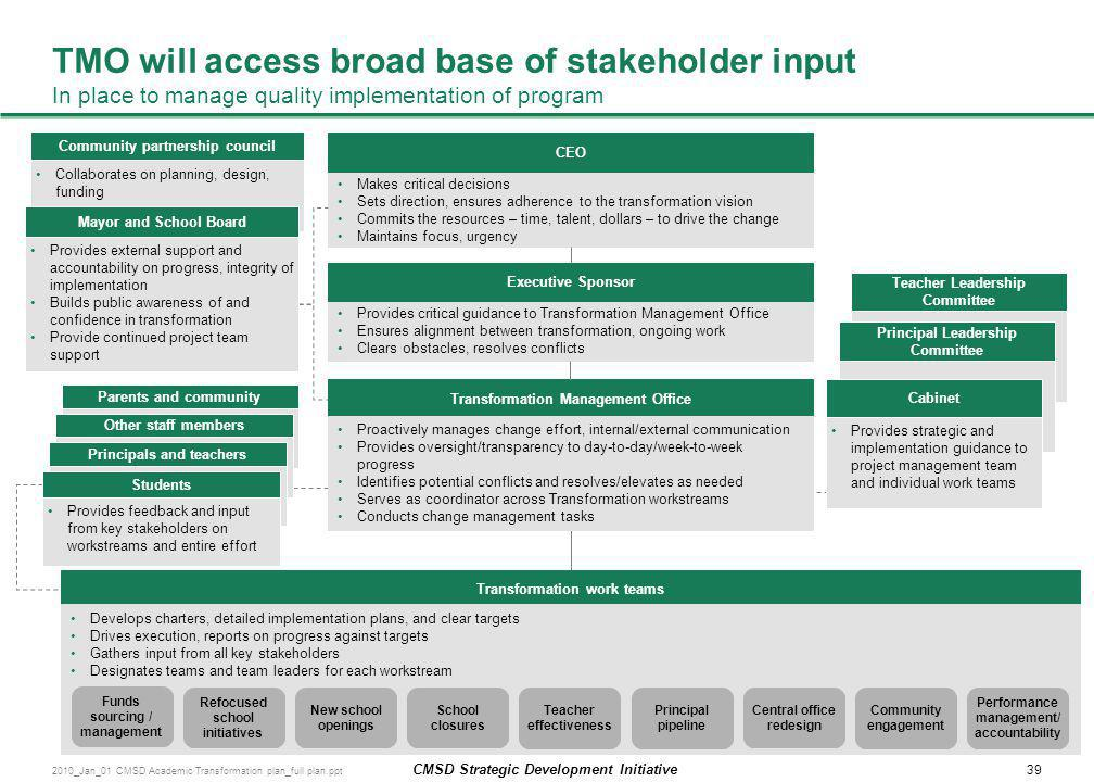TMO will access broad base of stakeholder input In place to manage quality implementation of program