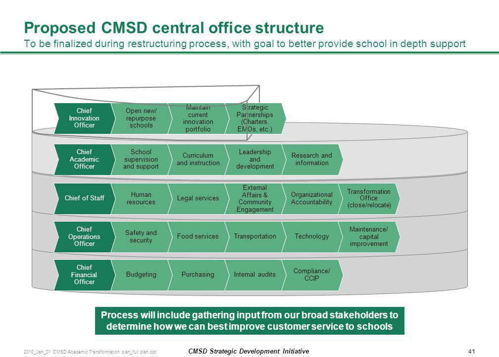 Proposed CMSD central office structure To be finalized during restructuring process, with goal to better provide school in depth support