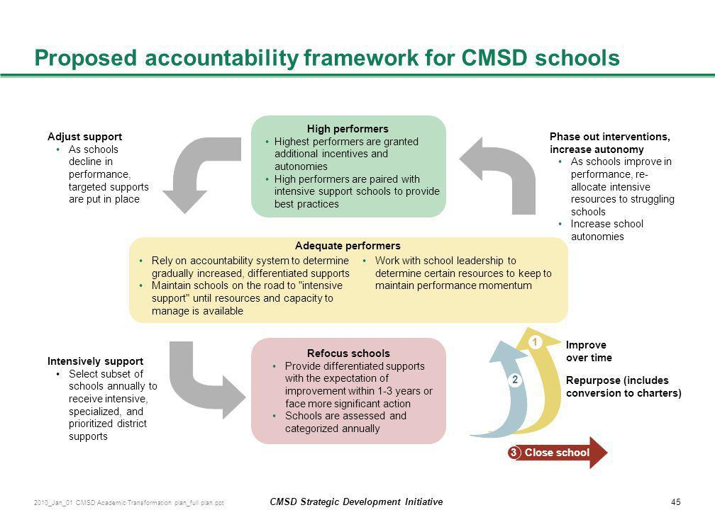 Proposed accountability framework for CMSD schools