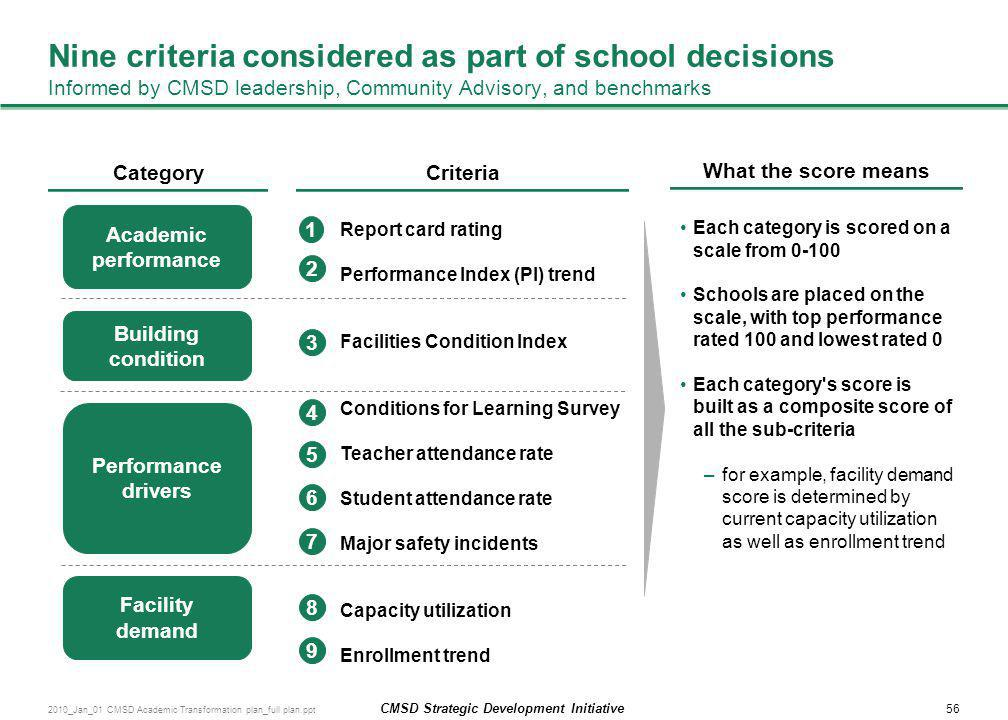 Nine criteria considered as part of school decisions Informed by CMSD leadership, Community Advisory, and benchmarks