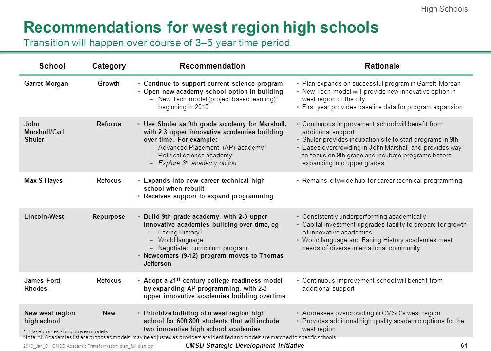 High Schools Recommendations for west region high schools Transition will happen over course of 3–5 year time period.