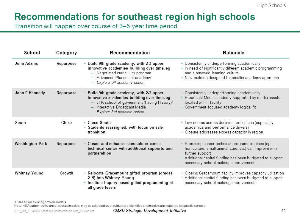 High Schools Recommendations for southeast region high schools Transition will happen over course of 3–5 year time period.