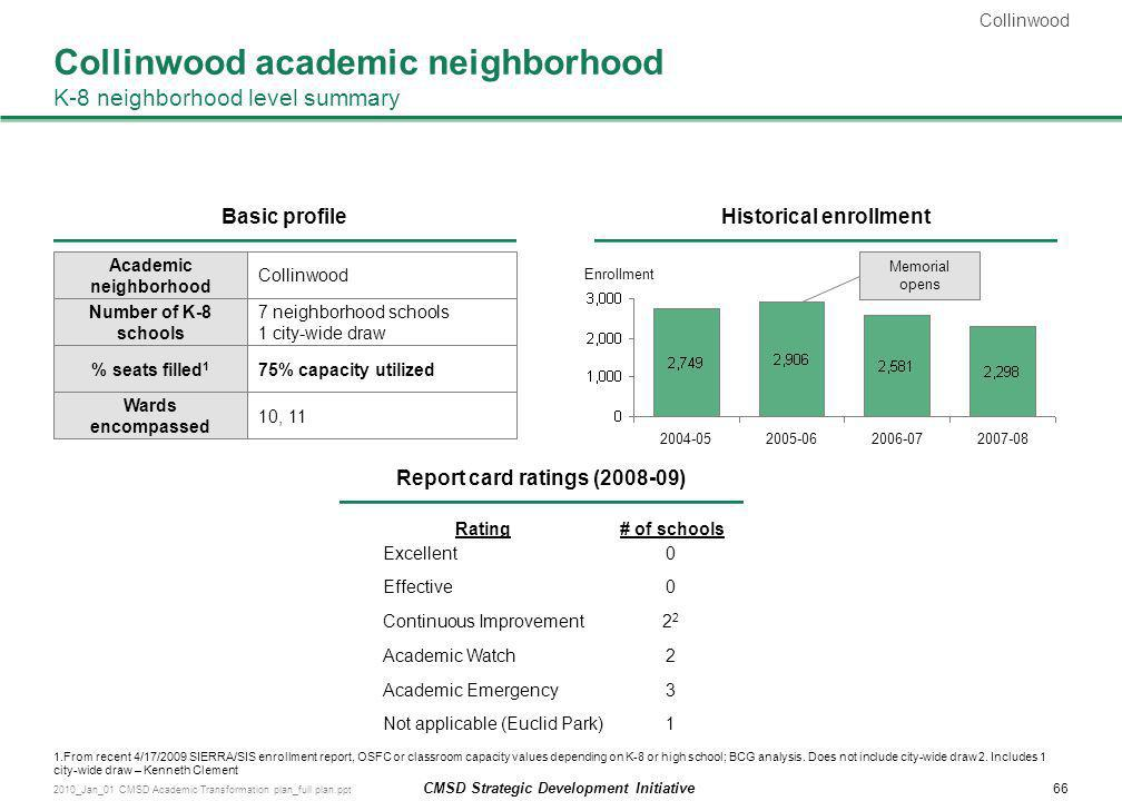 Collinwood academic neighborhood K-8 neighborhood level summary