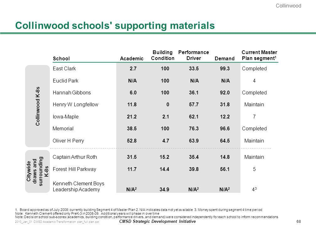 Collinwood schools supporting materials