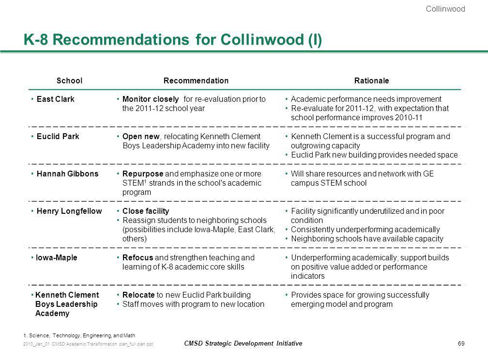 K-8 Recommendations for Collinwood (I)