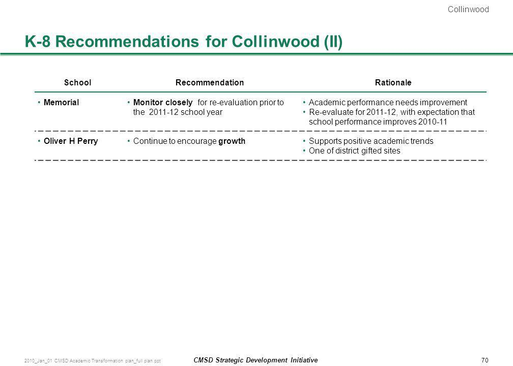 K-8 Recommendations for Collinwood (II)