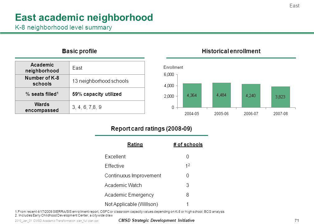 East academic neighborhood K-8 neighborhood level summary