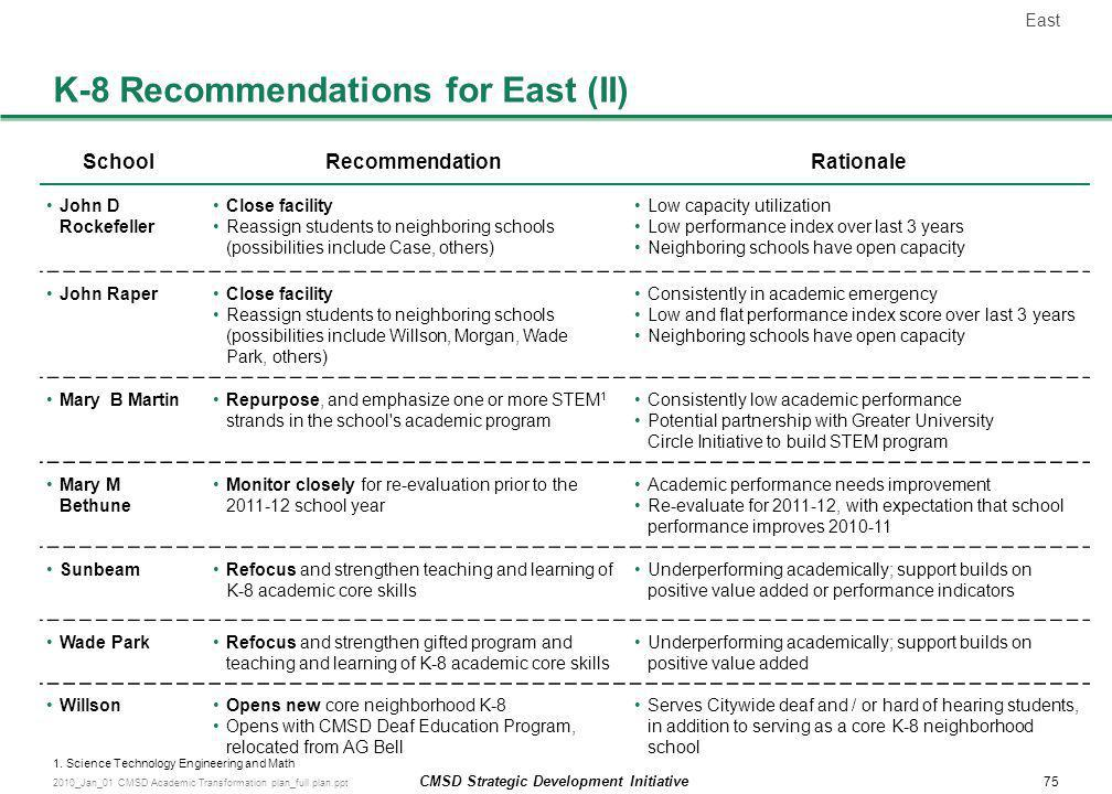 K-8 Recommendations for East (II)