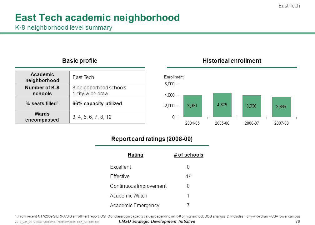 East Tech academic neighborhood K-8 neighborhood level summary