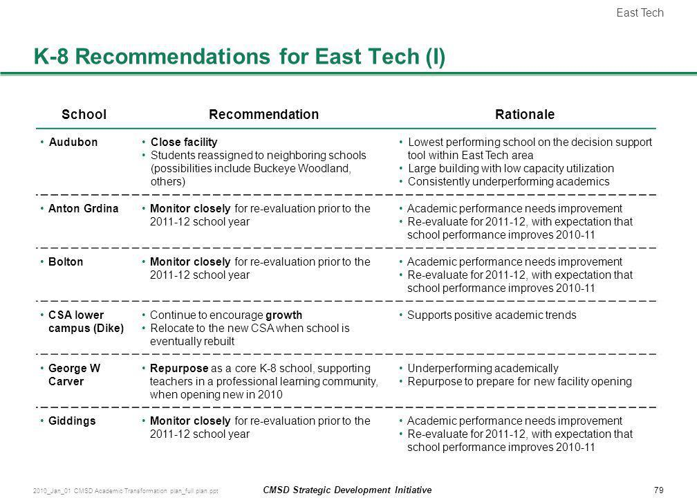 K-8 Recommendations for East Tech (I)