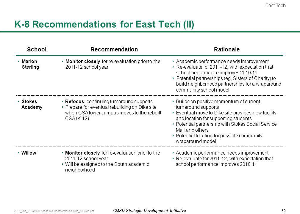 K-8 Recommendations for East Tech (II)