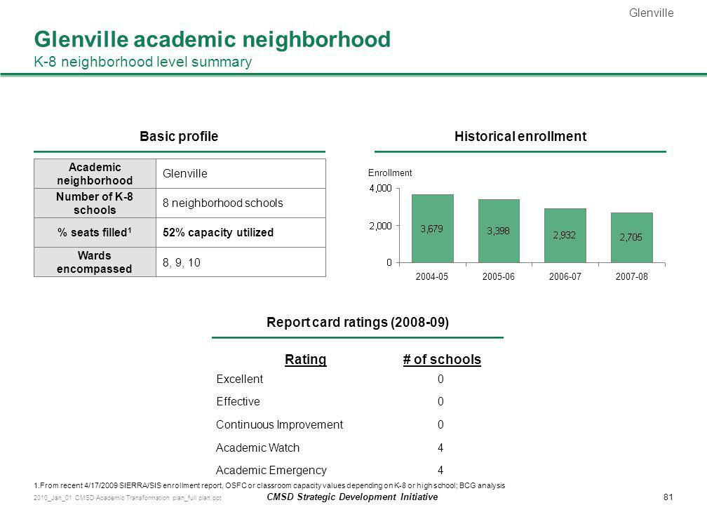 Glenville academic neighborhood K-8 neighborhood level summary
