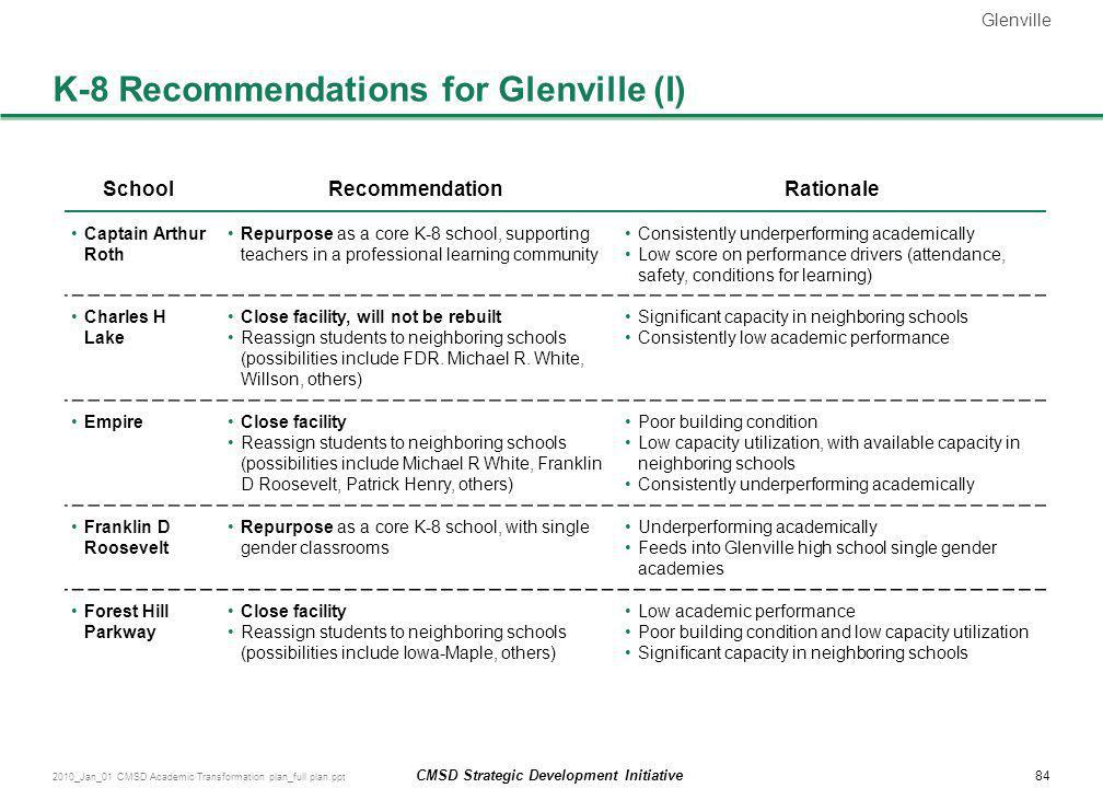 K-8 Recommendations for Glenville (I)