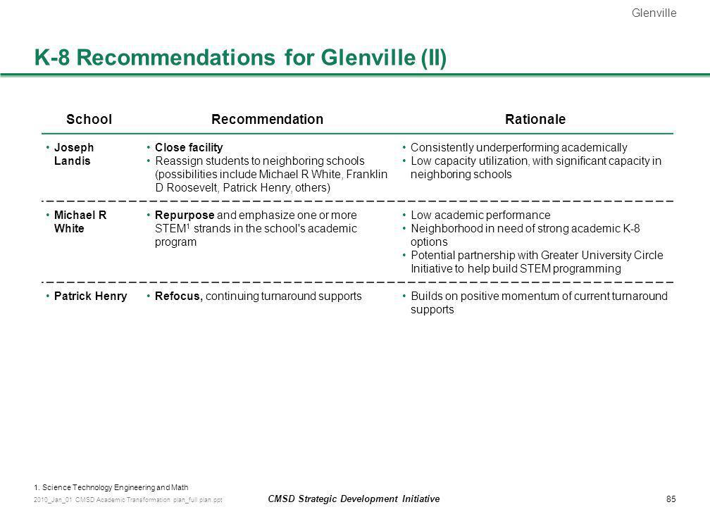 K-8 Recommendations for Glenville (II)