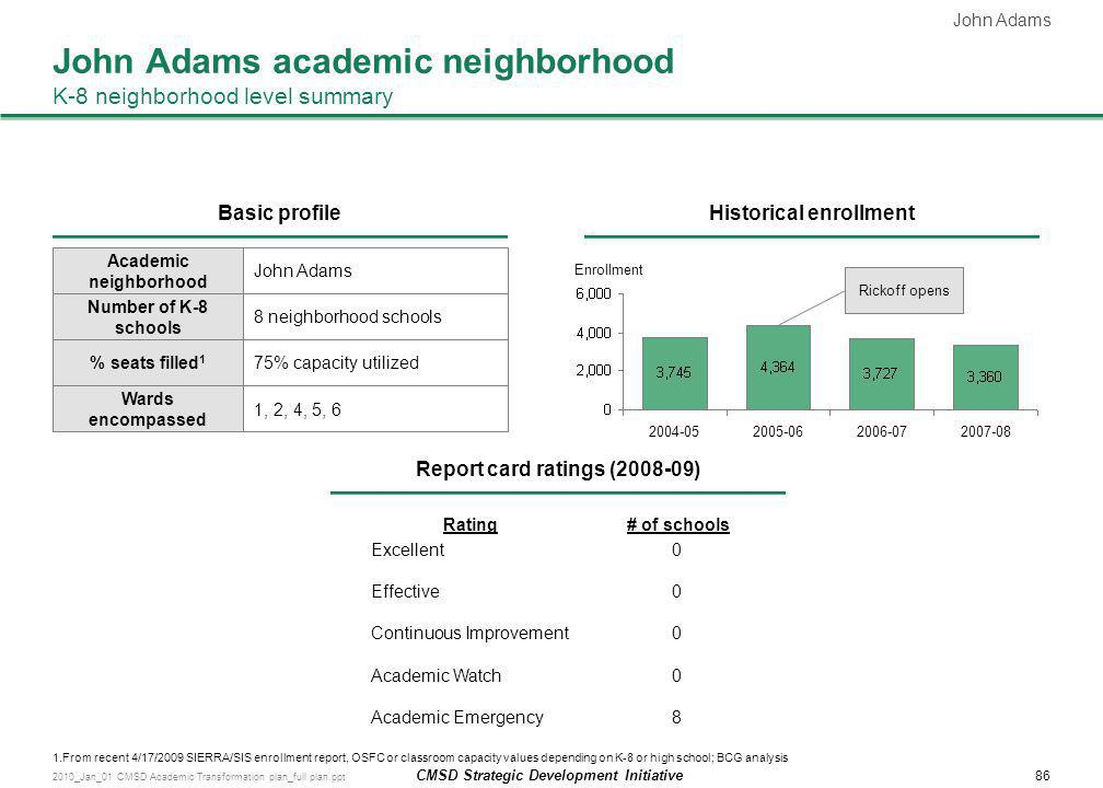 John Adams academic neighborhood K-8 neighborhood level summary