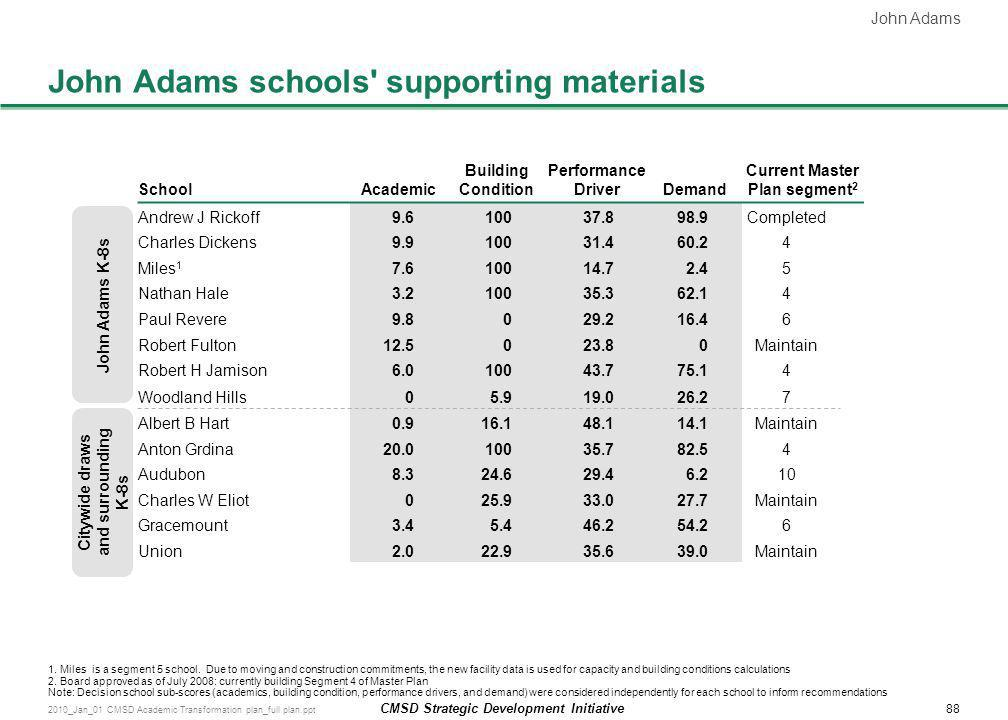 John Adams schools supporting materials