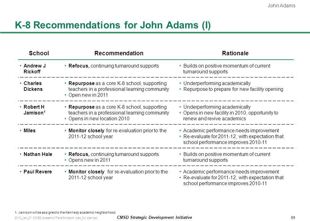 K-8 Recommendations for John Adams (I)