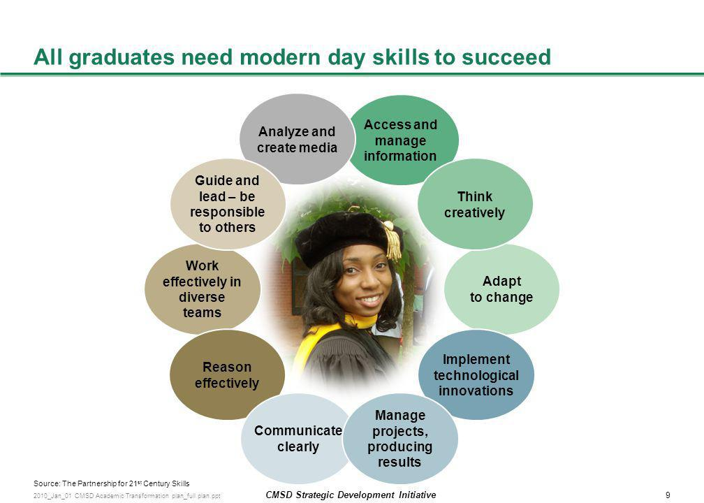 All graduates need modern day skills to succeed
