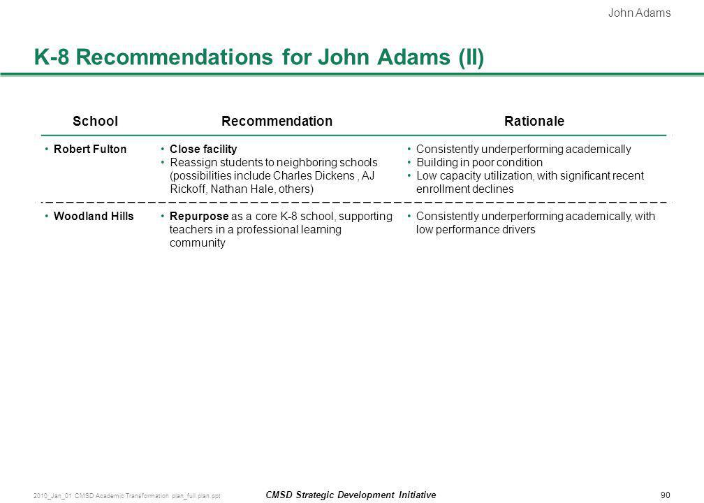 K-8 Recommendations for John Adams (II)